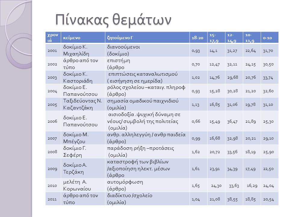 Πίνακας θεμάτων χρον ιά κείμενοζητούμενο Γ 18-20 15- 17,9 12- 14,9 10- 11,9 0-10 2001 δοκίμιο Κ. Μιχαηλίδη διανοούμενοι ( δοκίμιο ) 0,9314,131,2722,64