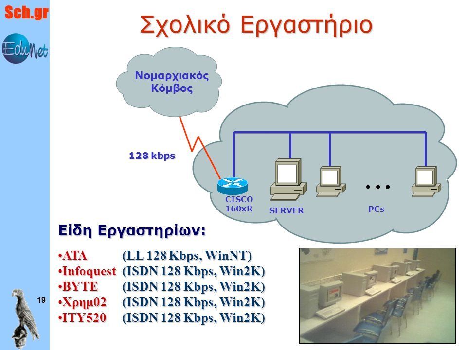Sch.gr 19 Νομαρχιακός Κόμβος CISCO 160xR SERVER 128 kbps PCs Σχολικό Εργαστήριο Είδη Εργαστηρίων: ΑΤΑ (LL 128 Kbps, WinNT)ΑΤΑ (LL 128 Kbps, WinNT) Inf