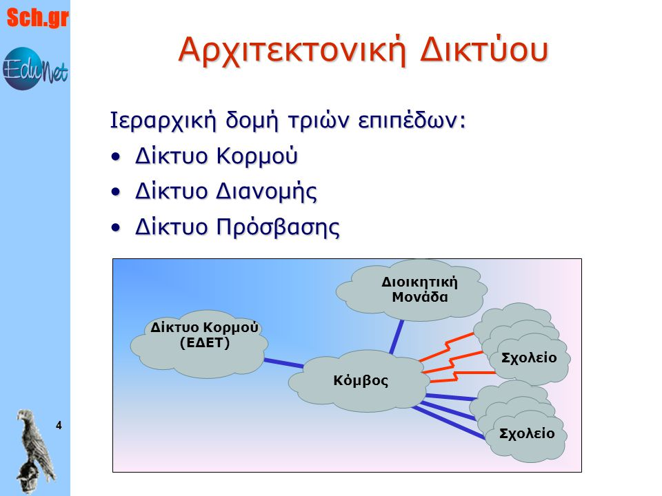 Sch.gr 4 Αρχιτεκτονική Δικτύου Ιεραρχική δομή τριών επιπέδων: Δίκτυο ΚορμούΔίκτυο Κορμού Δίκτυο ΔιανομήςΔίκτυο Διανομής Δίκτυο ΠρόσβασηςΔίκτυο Πρόσβασ