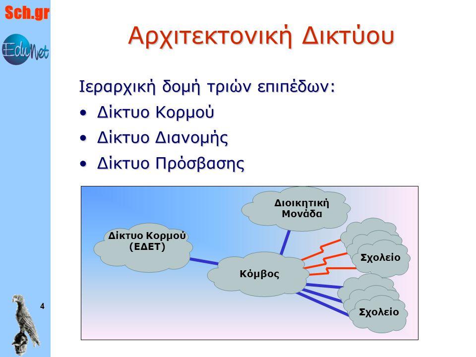 Sch.gr 5 Δικτυακός Κορμός Δίκτυο Κορμού: Εθνικό Δίκτυο Έρευνας και Τεχνολογίας – ΕΔΕΤ www.grnet.grΔίκτυο Κορμού: Εθνικό Δίκτυο Έρευνας και Τεχνολογίας – ΕΔΕΤ www.grnet.gr Δίκτυο Διανομής :Δίκτυο Διανομής : 51 κόμβοι –9 κύριοι –42 δευτερεύοντες 75 routers,75 routers, 71 servers, μεγάλος αριθμός τηλ/κών κυκλωμάτων και κατάλληλα λογισμικά