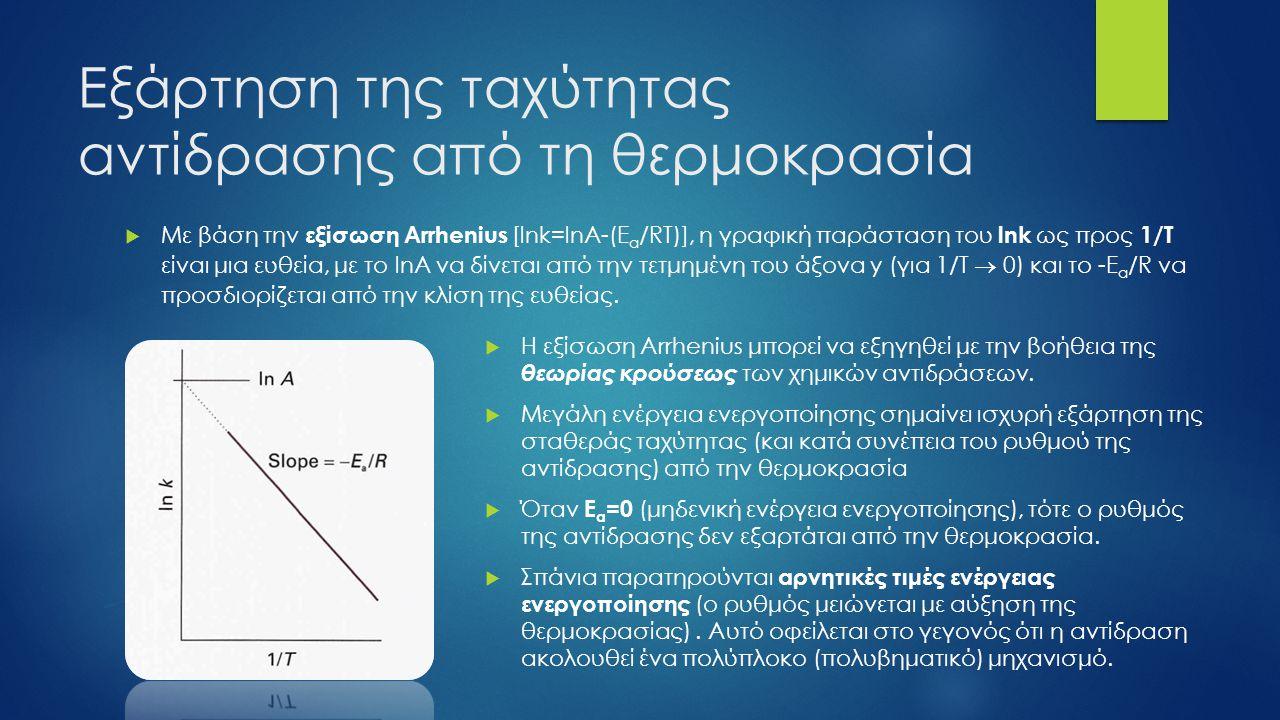 Ερμηνεία παραμέτρων Arrhenius Ενεργειακό διάγραμμα για μια εξώθερμη διεργασία