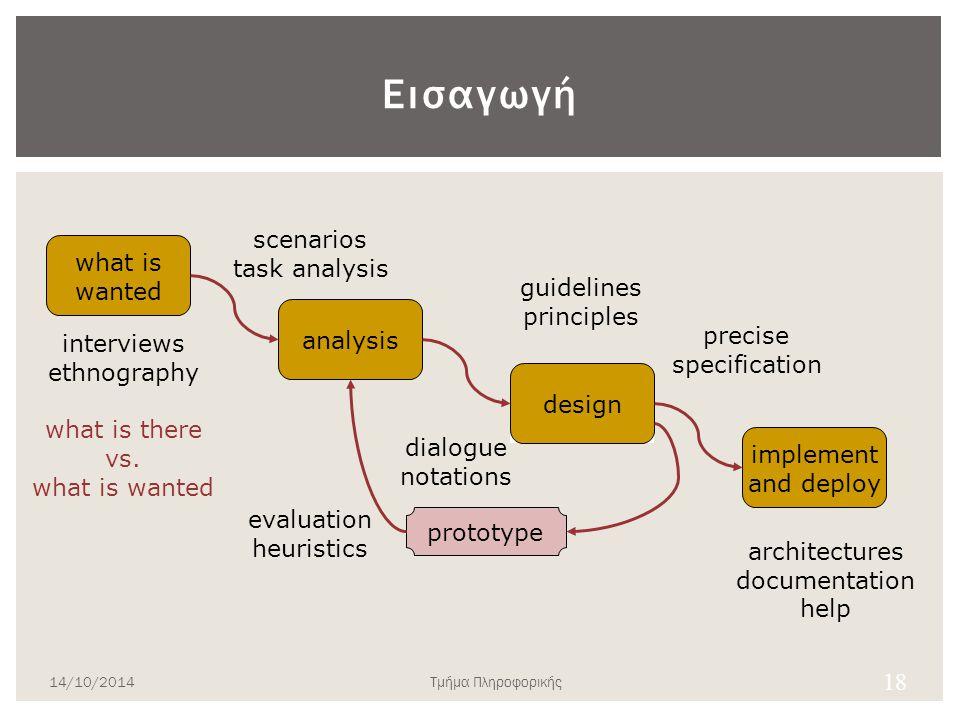 Μεθοδολογία LUCID (Logical User-Centred Interactive Design)  Φάση 1: Ανάπτυξη αρχικής ιδέας του συστήματος  Φάση 2.