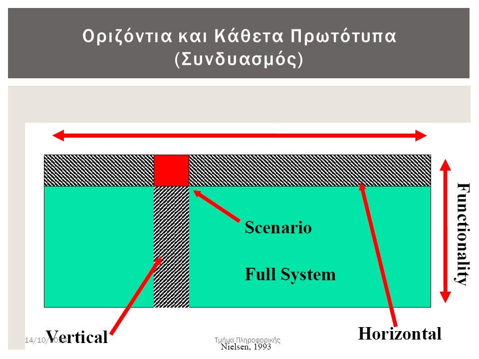 Υποστηριζόμενες λειτουργίες Οριζόντια ▫ Πρωτοτυποποιείται ολόκληρη η διεπιφάνεια χωρίς στην ουσία να υπάρχει καμία λειτουργικότητα ▫ Δίνει την συνολική εικόνα της διεπιφάνειας και είναι πολύ σημαντική στο ανθρωποκεντρικό σχεδιασμό Κάθετα ▫ Περιλαμβάνουν σχεδόν πλήρη λειτουργικότητα για επιλεγμένες εργασίες / χαρακτηριστικά ▫ Τα χαρακτηριστικά που πρωτοτυποποιούνται με αυτό τον τρόπο είναι συνήθως κοινές λειτουργίες της διεπιφάνειας (π.χ.