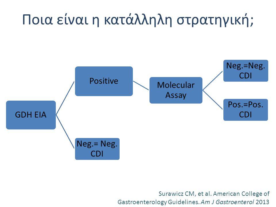 Ποια είναι η κατάλληλη στρατηγική; Surawicz CM, et al. American College of Gastroenterology Guidelines. Am J Gastroenterol 2013 GDH EIA Positive Molec