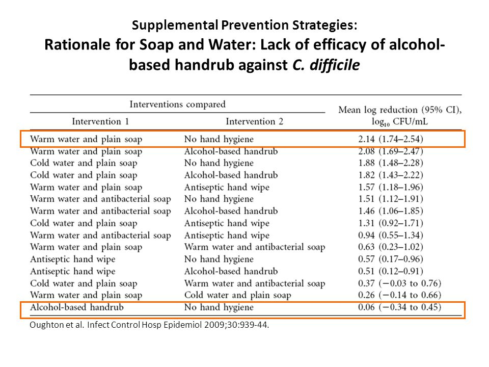 Supplemental Prevention Strategies: Rationale for Soap and Water: Lack of efficacy of alcohol- based handrub against C. difficile Oughton et al. Infec