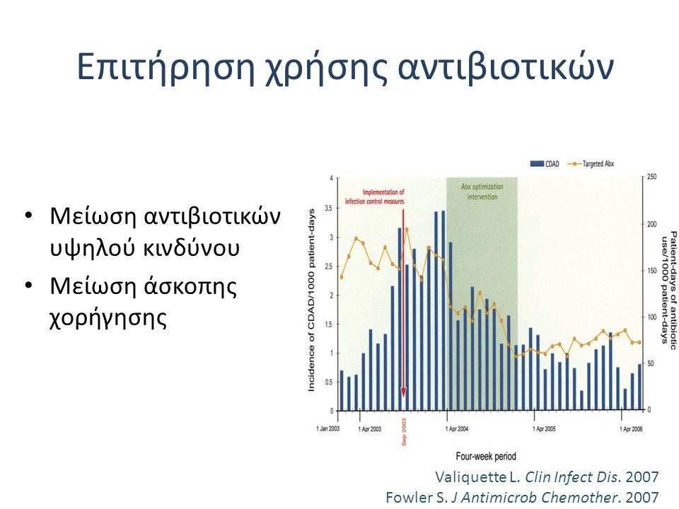Επιτήρηση χρήσης αντιβιοτικών Μείωση αντιβιοτικών υψηλού κινδύνου Μείωση άσκοπης χορήγησης Valiquette L. Clin Infect Dis. 2007 Fowler S. J Antimicrob