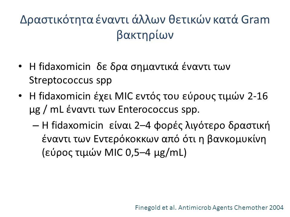 In: Manual Clin Micro. 9th ed. 2007;p. 897. Δραστικότητα έναντι άλλων θετικών κατά Gram βακτηρίων Η fidaxomicin δε δρα σημαντικά έναντι των Streptococ