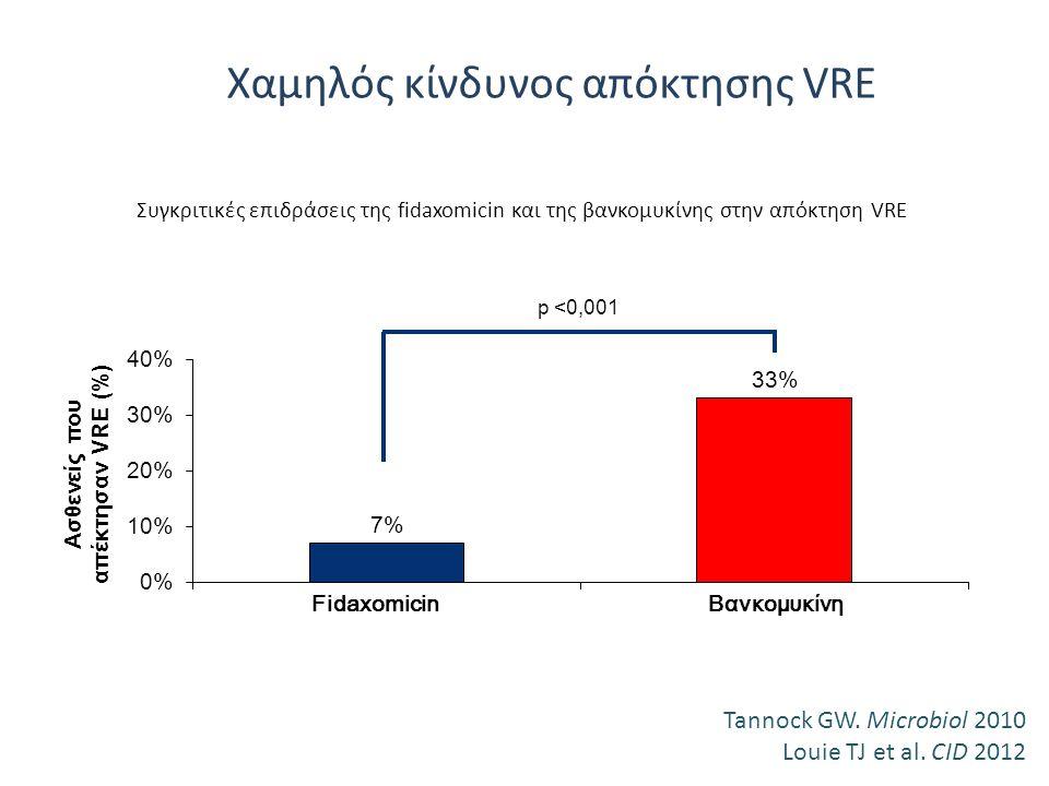 Χαμηλός κίνδυνος απόκτησης VRE p <0,001 Συγκριτικές επιδράσεις της fidaxomicin και της βανκομυκίνης στην απόκτηση VRE FidaxomicinΒανκομυκίνη Tannock G