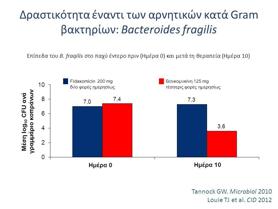 Δραστικότητα έναντι των αρνητικών κατά Gram βακτηρίων: Bacteroides fragilis Επίπεδα του Β. fraqilis στο παχύ έντερο πριν (Ημέρα 0) και μετά τη θεραπεί