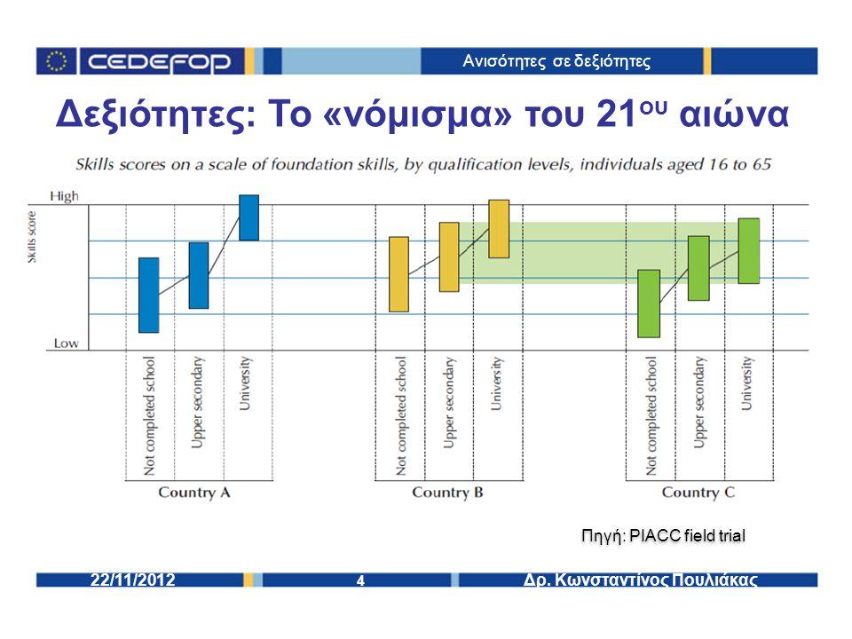15 Δρ.Κωνσταντίνος Πουλιάκας22/11/2012 Δομή παρουσίασης 1.Δεξιότητες: Το νόμισμα του 21 ου αιώνα.