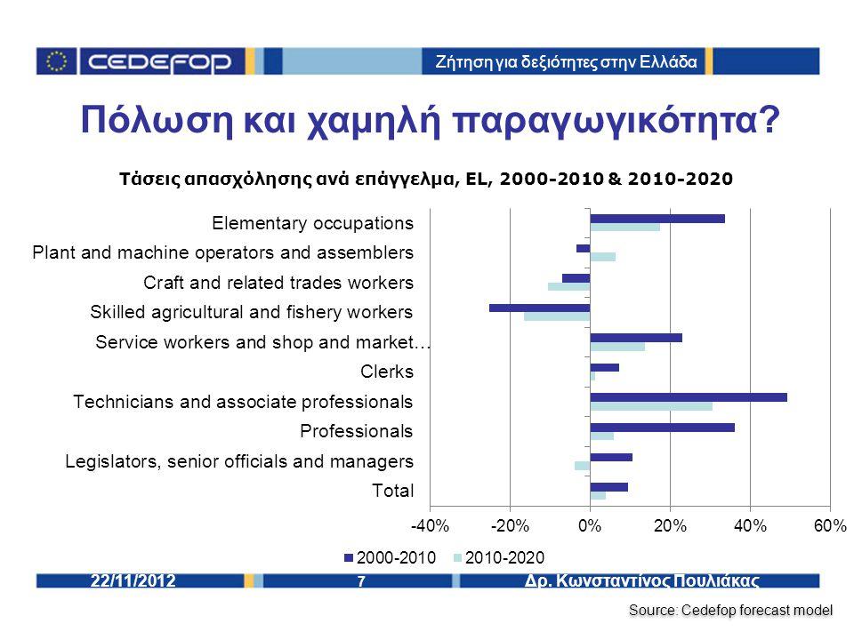 7 Δρ. Κωνσταντίνος Πουλιάκας22/11/2012 Πόλωση και χαμηλή παραγωγικότητα.