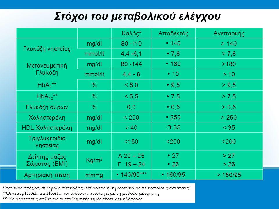 Στόχοι του μεταβολικού ελέγχου Καλός*ΑποδεκτόςΑνεπαρκής Γλυκόζη νηστείας mg/dl80 -110  140 > 140 mmol/lt4,4 -6,1  7,8 > 7,8 Μεταγευματική Γλυκόζη mg