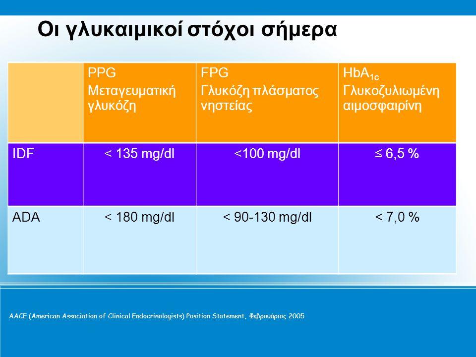 Οι γλυκαιμικοί στόχοι σήμερα PPG Μεταγευματική γλυκόζη FPG Γλυκόζη πλάσματος νηστείας HbA 1c Γλυκοζυλιωμένη αιμοσφαιρίνη IDF< 135 mg/dl<100 mg/dl≤ 6,5