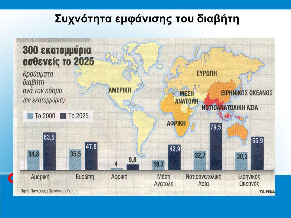 Συχνότητα εμφάνισης του διαβήτη οι 17 16,5 23,5 10 95 12 1 Σε εκατομμύρια