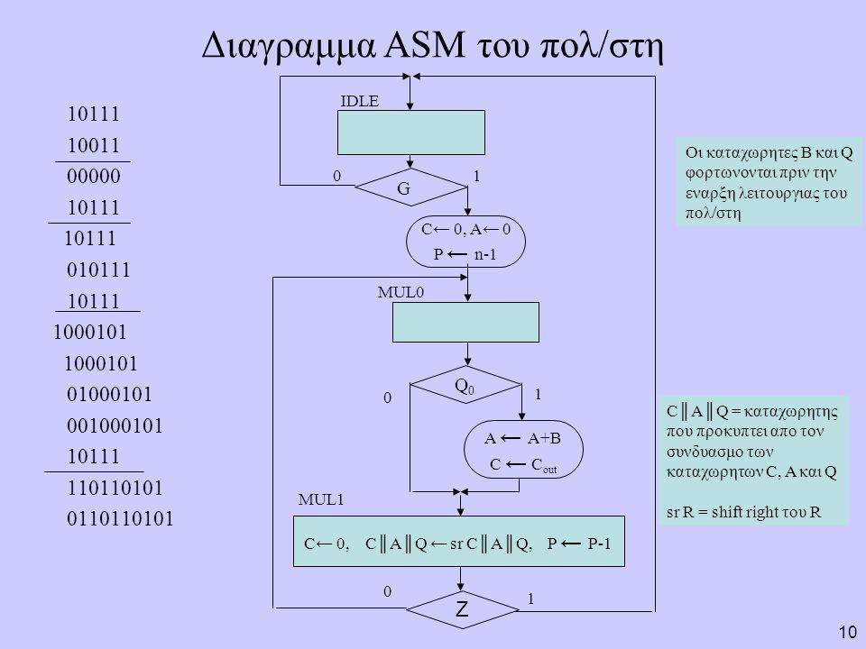 10 Διαγραμμα ASM του πολ/στη 10111 10011 00000 10111 010111 10111 1000101 01000101 001000101 10111 110110101 0110110101 Z Q0Q0 C← 0, A← 0 P ← n-1 A ← A+B C ← C out C← 0, C║A║Q ← sr C║A║Q, P ← P-1 IDLE MUL0 G 01 0 1 MUL1 1 0 C║A║Q = καταχωρητης που προκυπτει απο τον συνδυασμο των καταχωρητων C, A και Q sr R = shift right του R Οι καταχωρητες Β και Q φορτωνονται πριν την εναρξη λειτουργιας του πολ/στη