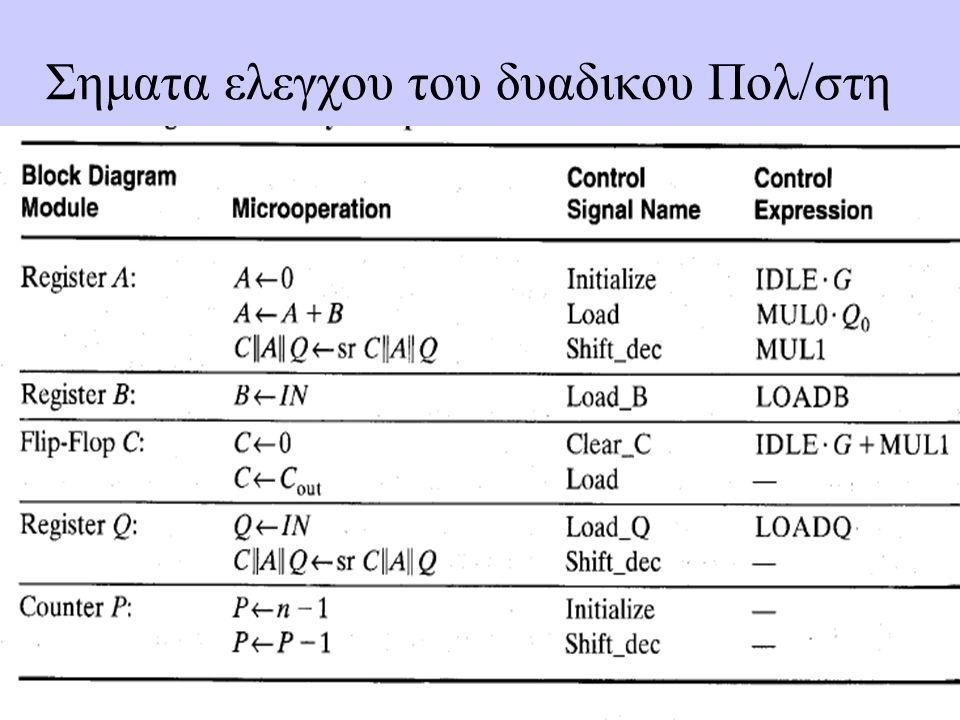 11 Σηματα ελεγχου του δυαδικου Πολ/στη