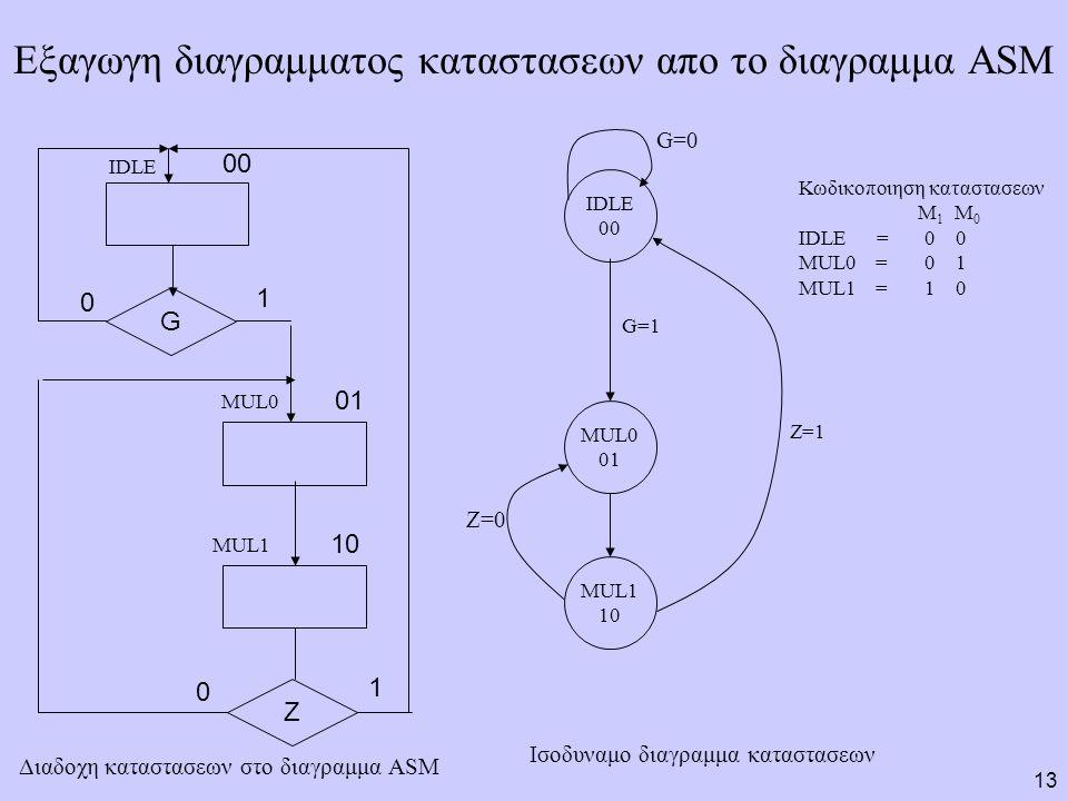 13 Εξαγωγη διαγραμματος καταστασεων απο το διαγραμμα ASM G Z IDLE MUL0 MUL1 0 0 1 1 00 01 10 G=0 IDLE 00 MUL0 01 MUL1 10 G=1 Z=1 Z=0 Διαδοχη καταστασεων στο διαγραμμα ASM Ισοδυναμο διαγραμμα καταστασεων Κωδικοποιηση καταστασεων M 1 M 0 IDLE = 0 0 MUL0 = 0 1 MUL1 = 1 0