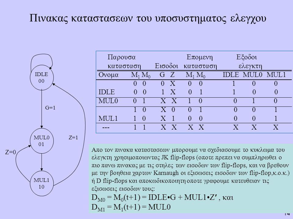 14 Πινακας καταστασεων του υποσυστηματος ελεγχου IDLE 00 MUL0 01 MUL1 10 G=1 Z=1 Z=0 Παρουσα Επομενη Εξοδοι κατασταση Εισοδοι κατασταση ελεγκτη Ονομα Μ 1 Μ 0 G Z M 1 M 0 IDLE MUL0 MUL1 0 0 0 X 0 0 1 0 0 IDLE 0 0 1 X 0 1 1 0 0 MUL0 0 1 X X 1 0 0 1 0 1 0 X 0 0 1 0 0 1 MUL1 1 0 X 1 0 0 0 0 1 --- 1 1 X X X X X X X Απο τον πινακα καταστασεων μπορουμε να σχεδιασουμε το κυκλωμα του ελεγκτη χρησιμοποιωντας JK flip-flops (οποτε πρεπει να συμπληρωθει ο πιο πανω πινακας με τις στηλες των εισοδων των flip-flops, και να βρεθουν με την βοηθεια χαρτων Karnaugh οι εξισωσεις εισοδων των flip-flop,κ.ο.κ.) ή D flip-flops και αποκωδικοποιητη οποτε γραφουμε κατευθειαν τις εξισωσεις εισοδων τους: D M0 = M 0 (t+1) = IDLEG + MUL1Z, και D M1 = M 1 (t+1) = MUL0