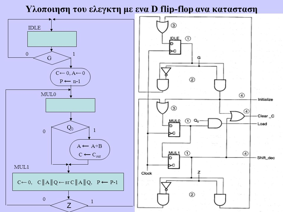 17 Υλοποιηση του ελεγκτη με ενα D flip-flop ανα κατασταση Z Q0Q0 C← 0, A← 0 P ← n-1 A ← A+B C ← C out C← 0, C║A║Q ← sr C║A║Q, P ← P-1 IDLE MUL0 G 01 0 1 MUL1 1 0