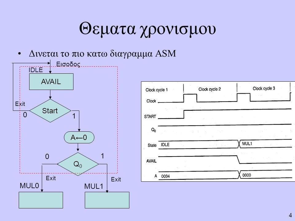 4 Θεματα χρονισμου Δινεται το πιο κατω διαγραμμα ASM AVAIL Start A←0 Q0Q0 0 1 0 1 IDLE MUL0 MUL1 Exit Εισοδος