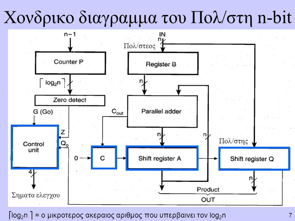 18 Υλοποιηση του ελεγκτη με ενα D flip-flop ανα κατασταση: Εναλλακτικος τροπος IDLE 00 MUL0 01 MUL1 10 G=1 Z=1 Z=0 D IDLE = IDLE G + MUL1 Z D MUL0 = IDLE G + MUL1 Z D MUL1 = MUL0 G=0 D Q > D Q > D Q > IDLE MUL0 MUL1 G Z Clock G Initialize Load Q0Q0 Shift_dec Clear_C Initialize