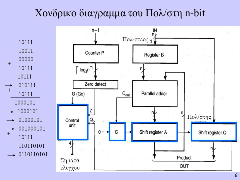 9 Εξαρτηματα του πολ/στη Καταχωρητης Β n-bit για αποθηκευση του πολ/στεου Καταχωρητης ολισθησης Q n-bits για αποθηκευση του πολ/στη και του λιγότερο σημαντικου μερους του γινομενου Καταχωρητης ολισθησης Α n-bits για αποθηκευση των μερικων γινομενων και του περισσοτερο σημαντικου μερους του γινομενου Flip-flop C με συγχρονο clear για προσωρινη αποθηκευση κρατουμενου (υπερχειλισης) Μετρητη P των  log2n  -bits o οποιος μετρα προς τα κατω απο το n-1 εως το 0, για να σταματησει την λειτουργια του πολ/στη.