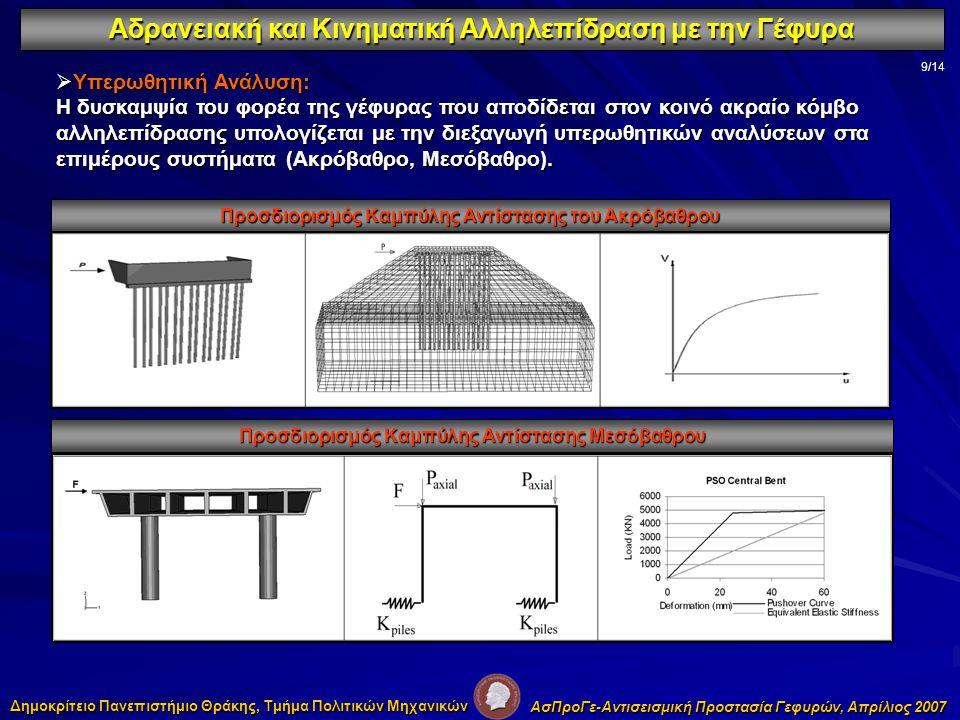 Αδρανειακή και Κινηματική Αλληλεπίδραση με την Γέφυρα 9/14  Υπερωθητική Ανάλυση: Η δυσκαμψία του φορέα της γέφυρας που αποδίδεται στον κοινό ακραίο κόμβο αλληλεπίδρασης υπολογίζεται με την διεξαγωγή υπερωθητικών αναλύσεων στα επιμέρους συστήματα (Ακρόβαθρο, Μεσόβαθρο).