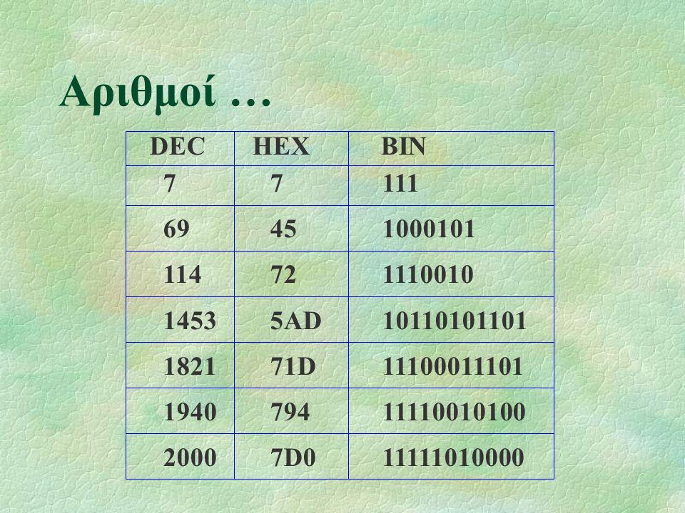 Αριθμοί … 77111 69451000101 114721110010 14535AD10110101101 182171D11100011101 194079411110010100 20007D011111010000 DECHEXBIN