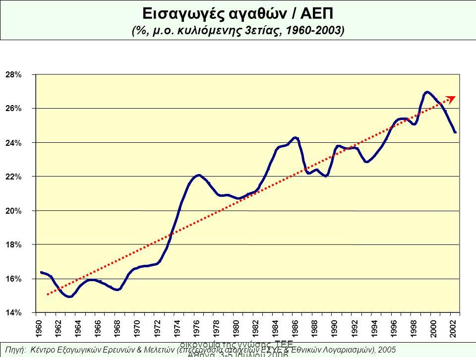 Ελληνική Βιομηχανία: προς την οικονομία της γνώσης, ΤΕΕ, Αθήνα, 3-5 Ιουλίου 2006 14% 16% 18% 20% 22% 24% 26% 28% 1960196219641966196819701972197419761978198019821984198619881990 199219941996199820002002 Εισαγωγές αγαθών / ΑΕΠ (%, μ.ο.
