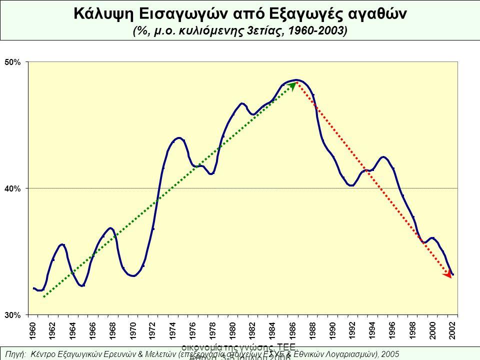 Ελληνική Βιομηχανία: προς την οικονομία της γνώσης, ΤΕΕ, Αθήνα, 3-5 Ιουλίου 2006 30% 40% 50% 1960196219641966196819701972197419761978198019821984198619881990 1992 19941996199820002002 Κάλυψη Εισαγωγών από Εξαγωγές αγαθών (%, μ.ο.