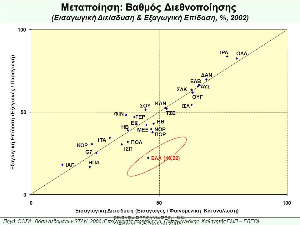 Ελληνική Βιομηχανία: προς την οικονομία της γνώσης, ΤΕΕ, Αθήνα, 3-5 Ιουλίου 2006 Μεταποίηση: Βαθμός Διεθνοποίησης (Εισαγωγική Διείσδυση & Εξαγωγική Επίδοση, %, 2002) Πηγή: ΟΟΣΑ, Βάση Δεδομένων STAN, 2006 (Επεξεργασία στοιχείων: Λ.