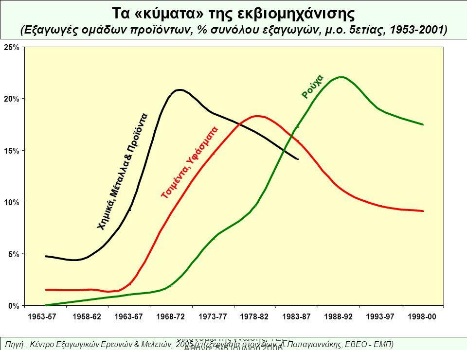 Ελληνική Βιομηχανία: προς την οικονομία της γνώσης, ΤΕΕ, Αθήνα, 3-5 Ιουλίου 2006 0% 5% 10% 15% 20% 25% 1953-571958-621963-671968-721973-771978-821983-871988-921993-971998-00 Χημικά, Μέταλλα & Προϊόντα Τσιμέντα, Υφάσματα Ρούχα Τα «κύματα» της εκβιομηχάνισης (Εξαγωγές ομάδων προϊόντων, % συνόλου εξαγωγών, μ.ο.