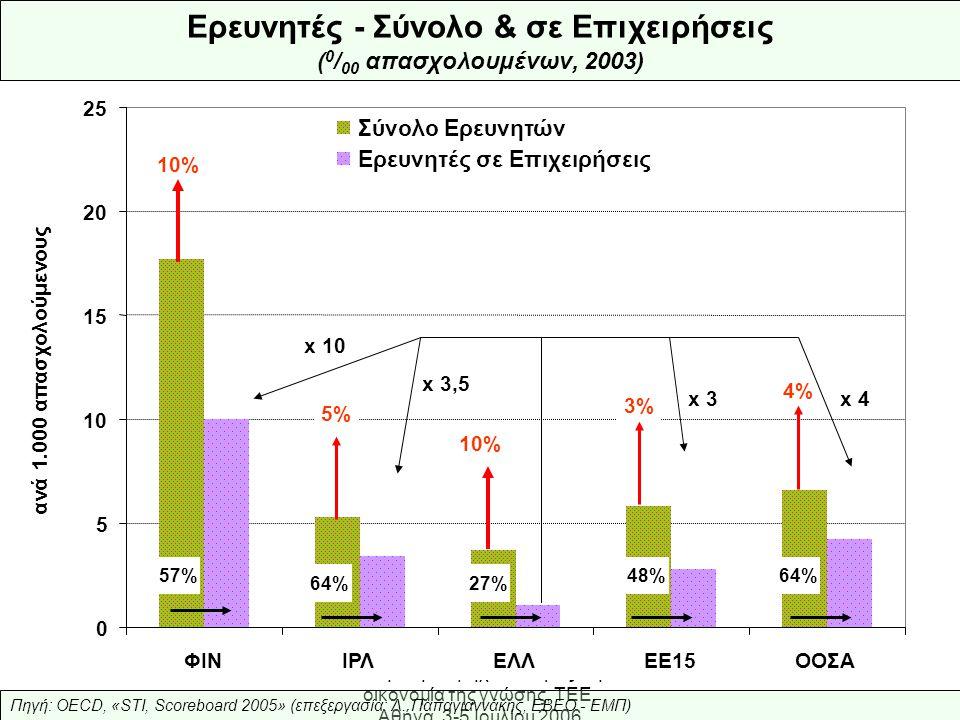 Ελληνική Βιομηχανία: προς την οικονομία της γνώσης, ΤΕΕ, Αθήνα, 3-5 Ιουλίου 2006 Πηγή: OECD, «STI, Scoreboard 2005» (επεξεργασία: Λ.