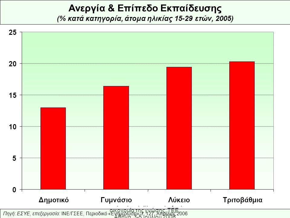 Ελληνική Βιομηχανία: προς την οικονομία της γνώσης, ΤΕΕ, Αθήνα, 3-5 Ιουλίου 2006 Πηγή: ΕΣΥΕ, επεξεργασία: ΙΝΕ/ΓΣΕΕ, Περιοδικό «Ενημέρωση», τ.