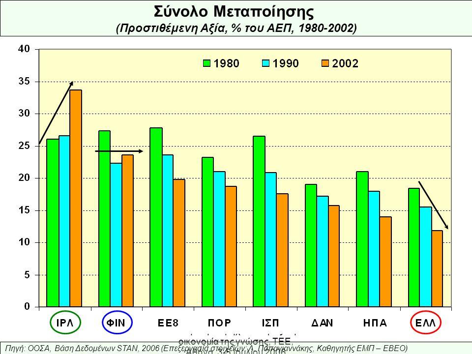 Ελληνική Βιομηχανία: προς την οικονομία της γνώσης, ΤΕΕ, Αθήνα, 3-5 Ιουλίου 2006 Σύνολο Μεταποίησης (Προστιθέμενη Αξία, % του ΑΕΠ, 1980-2002) Πηγή: ΟΟΣΑ, Βάση Δεδομένων STAN, 2006 (Επεξεργασία στοιχείων: Λ.