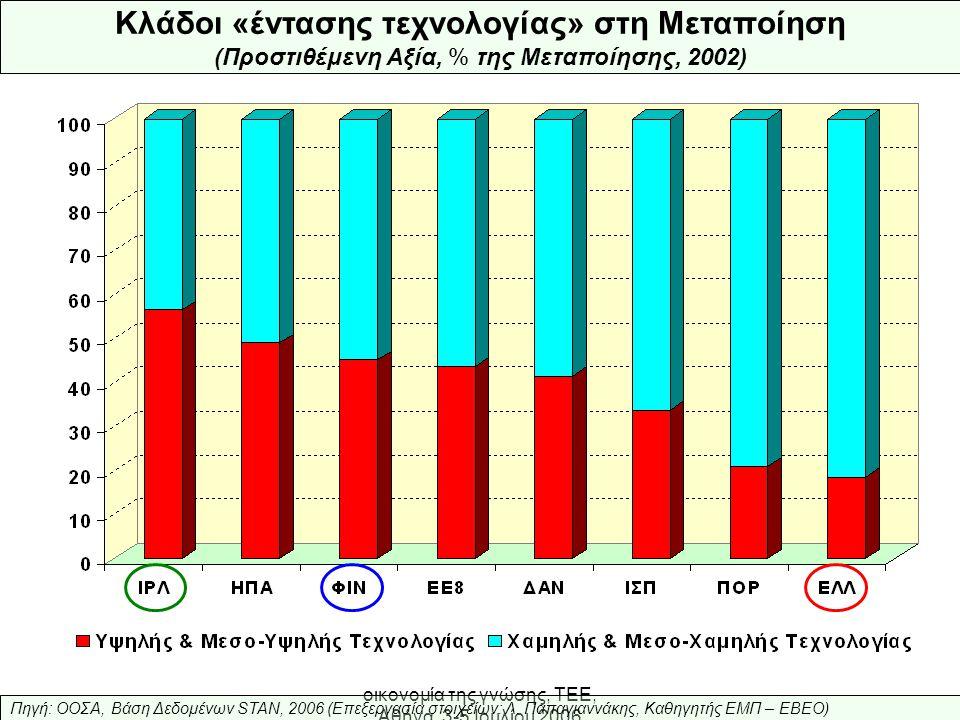 Ελληνική Βιομηχανία: προς την οικονομία της γνώσης, ΤΕΕ, Αθήνα, 3-5 Ιουλίου 2006 0% 5% 10% 15% 20% 25% 1953-571958-621963-671968-721973-771978-821983-871988-921993-971998-00 Χημικά, Μέταλλα & Προϊόντα Τσιμέντα, Υφάσματα Ρούχα Μηχανήματα, Εξοπλισμοί Το «νέο κύμα» της εκβιομηχάνισης (Εξαγωγές ομάδων προϊόντων, % συνόλου εξαγωγών, μ.ο.