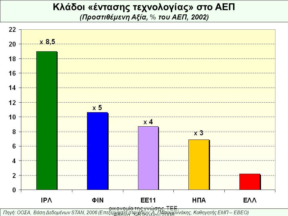 Ελληνική Βιομηχανία: προς την οικονομία της γνώσης, ΤΕΕ, Αθήνα, 3-5 Ιουλίου 2006 Μεταποίηση Υψηλής Τεχνολογίας (% κάλυψης Εισαγωγών από Εξαγωγές, 1992-2002) Πηγή: OECD, STAN, 2003 (επεξεργασία στοιχείων: Λ.Παπαγιαννάκης, ΕΒΕΟ - ΕΜΠ) 5 10 15 20 25 19921993199419951996199719981999200020012002