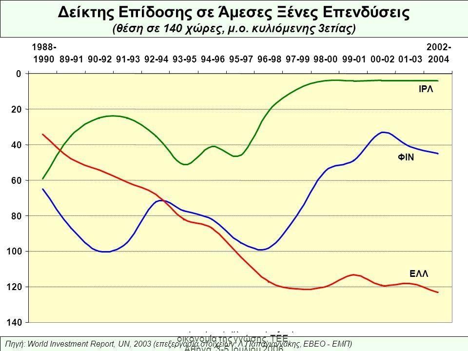Ελληνική Βιομηχανία: προς την οικονομία της γνώσης, ΤΕΕ, Αθήνα, 3-5 Ιουλίου 2006 Συμπεράσματα-1  Σταθερή διεθνοποίηση της κατανάλωσης  Επιστροφή σε παραγωγική εσωστρέφεια  Αρνητική αποβιομηχάνιση & παρακμή, τάση δύσκολα αντιστρεπτή  Αναλώνουμε αδιέξοδα το επιχειρηματικό μας «δαιμόνιο»  Δεν επενδύουμε σε Έρευνα & Ανάπτυξη  Δεν αξιοποιούμε το Ανθρώπινο δυναμικό
