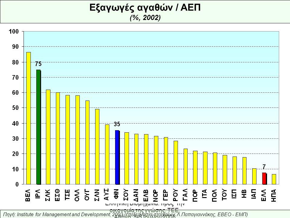 Ελληνική Βιομηχανία: προς την οικονομία της γνώσης, ΤΕΕ, Αθήνα, 3-5 Ιουλίου 2006 Πηγή: OECD, «Education at a Glance, 2005» (επεξεργασία: Λ.