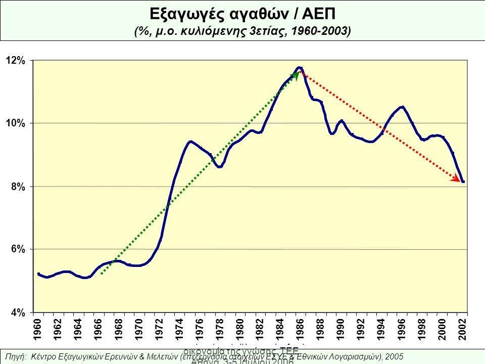 Ελληνική Βιομηχανία: προς την οικονομία της γνώσης, ΤΕΕ, Αθήνα, 3-5 Ιουλίου 2006 4% 6% 8% 10% 12% 1960196219641966196819701972197419761978198019821984198619881990 1992 19941996199820002002 Εξαγωγές αγαθών / ΑΕΠ (%, μ.ο.