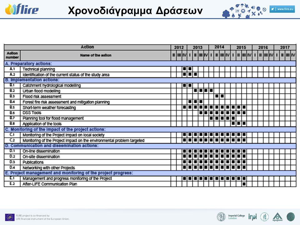 Χρονοδιάγραμμα Δράσεων