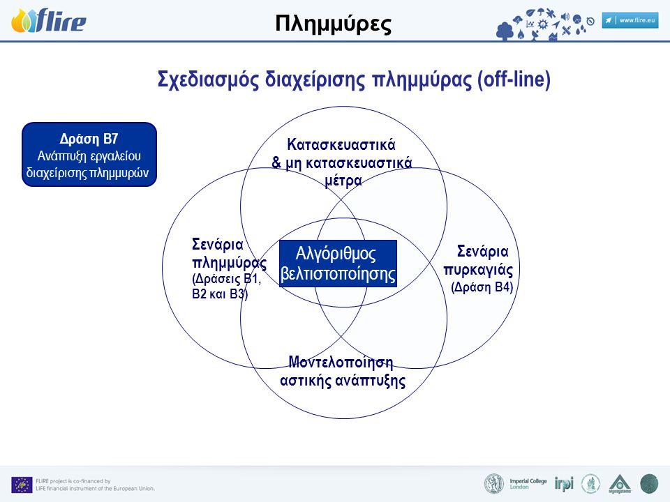 Δράση Β7 Ανάπτυξη εργαλείου διαχείρισης πλημμυρών Μοντελοποίηση αστικής ανάπτυξης Σενάρια πλημμύρας (Δράσεις Β1, Β2 και Β3) Σενάρια πυρκαγιάς (Δράση Β4) Κατασκευαστικά & μη κατασκευαστικά μέτρα Αλγόριθμος βελτιστοποίησης Σχεδιασμός διαχείρισης πλημμύρας (off-line) Πλημμύρες