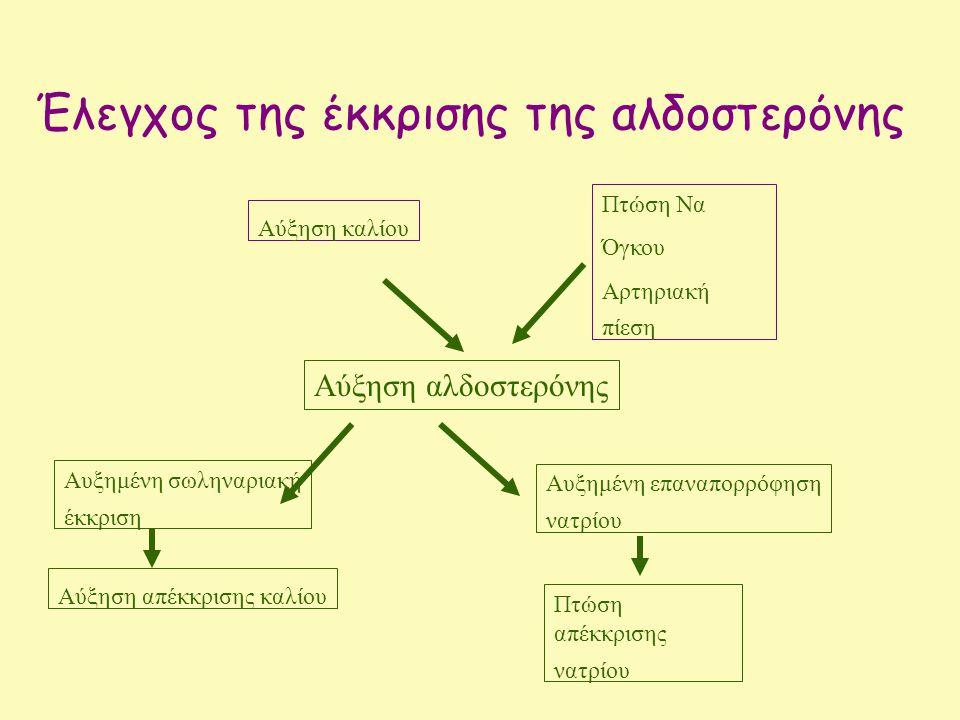 Έλεγχος της έκκρισης της αλδοστερόνης Πτώση Να Όγκου Αρτηριακή πίεση Αύξηση καλίου Αύξηση αλδοστερόνης Αυξημένη σωληναριακή έκκριση Αύξηση απέκκρισης καλίου Αυξημένη επαναπορρόφηση νατρίου Πτώση απέκκρισης νατρίου
