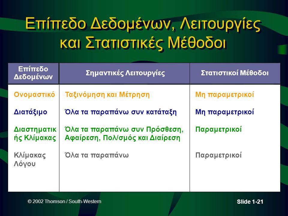 © 2002 Thomson / South-Western Slide 1-21 Επίπεδο Δεδομένων, Λειτουργίες και Στατιστικές Μέθοδοι Επίπεδο Δεδομένων Ονομαστικό Διατάξιμο Διαστηματικ ής Κλίμακας Κλίμακας Λόγου Σημαντικές Λειτουργίες Ταξινόμηση και Μέτρηση Όλα τα παραπάνω συν κατάταξη Όλα τα παραπάνω συν Πρόσθεση, Αφαίρεση, Πολ/σμός και Διαίρεση Όλα τα παραπάνω Στατιστικοί Μέθοδοι Μη παραμετρικοί Παραμετρικοί