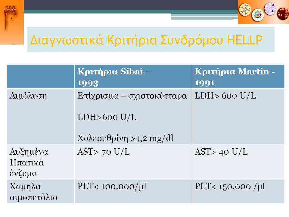 Διαγνωστικά Κριτήρια Συνδρόμου HELLP Κριτήρια Sibai – 1993 Κριτήρια Martin - 1991 ΑιμόλυσηΕπίχρισμα – σχιστοκύτταρα LDH>600 U/L Χολερυθρίνη >1,2 mg/dl