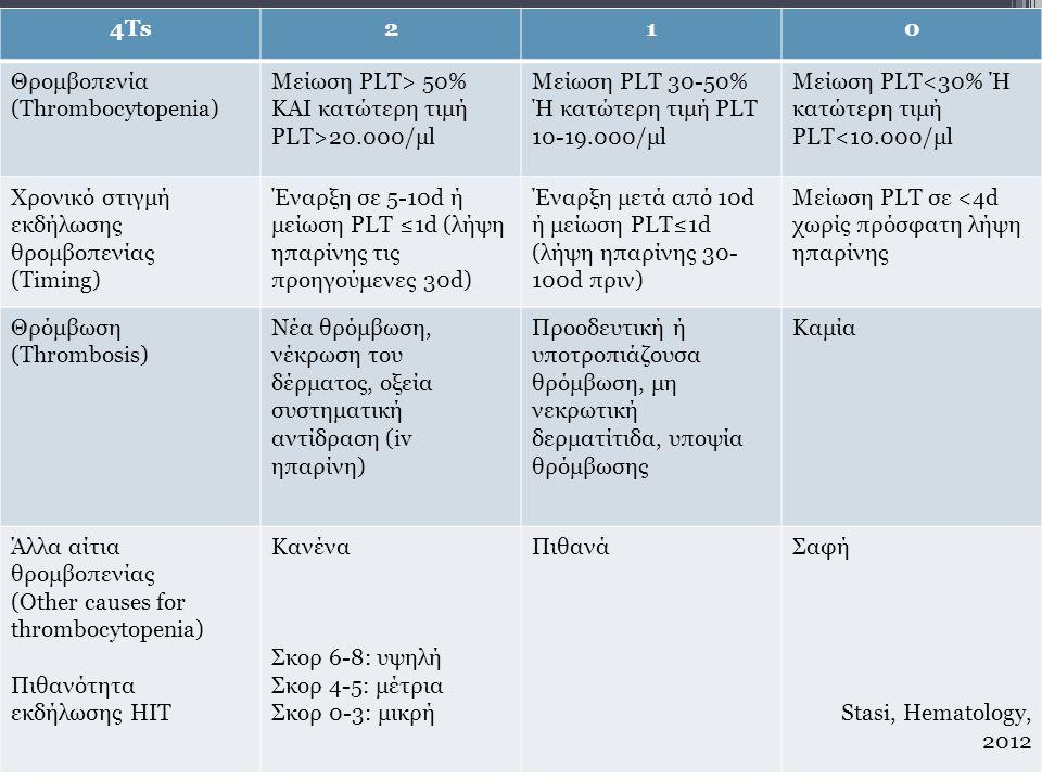 4Τs210 Θρομβοπενία (Thrombocytopenia) Μείωση PLT> 50% ΚΑΙ κατώτερη τιμή PLT>20.000/μl Μείωση PLT 30-50% Ή κατώτερη τιμή PLT 10-19.000/μl Μείωση PLT<30