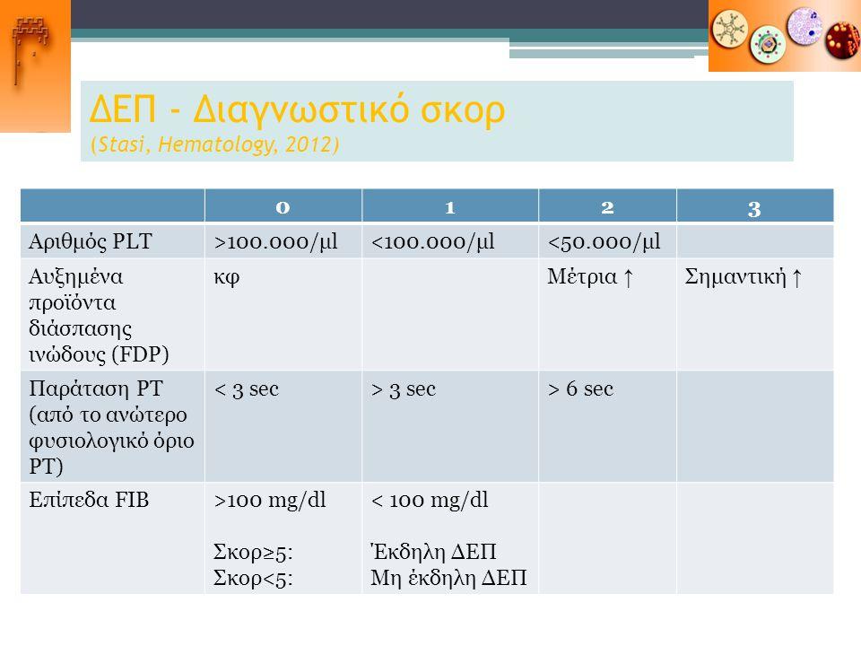 ΔΕΠ - Διαγνωστικό σκορ (Stasi, Hematology, 2012) 0123 Αριθμός PLT>100.000/μl<100.000/μl<50.000/μl Αυξημένα προϊόντα διάσπασης ινώδους (FDP) κφΜέτρια ↑