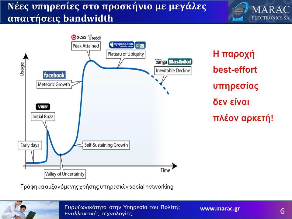 www.marac.gr Ευρυζωνικότητα στην Υπηρεσία του Πολίτη: Εναλλακτικές τεχνολογίες Νέες υπηρεσίες στο προσκήνιο με μεγάλες απαιτήσεις bandwidth Γράφημα αυξανόμενης χρήσης υπηρεσιών social networking Η παροχή best-effort υπηρεσίας δεν είναι πλέον αρκετή.
