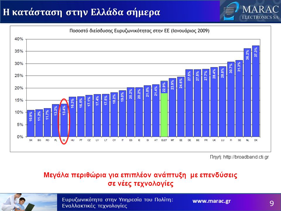 Ευρυζωνικότητα στην Υπηρεσία του Πολίτη: Εναλλακτικές τεχνολογίες Η κατάσταση στην Ελλάδα σήμερα 9 Μεγάλα περιθώρια για επιπλέον ανάπτυξη με επενδύσεις σε νέες τεχνολογίες Πηγή: http://broadband.cti.gr