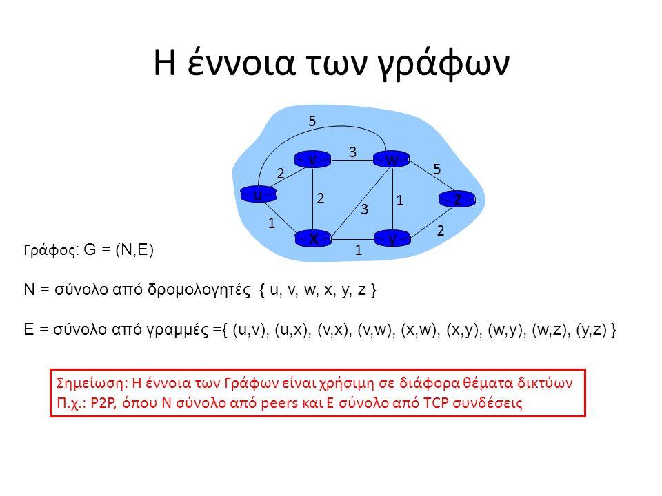 u y x wv z 2 2 1 3 1 1 2 5 3 5 Γράφος : G = (N,E) N = σύνολο από δρομολογητές { u, v, w, x, y, z } E = σύνολο από γραμμές ={ (u,v), (u,x), (v,x), (v,w), (x,w), (x,y), (w,y), (w,z), (y,z) } Η έννοια των γράφων Σημείωση: Η έννοια των Γράφων είναι χρήσιμη σε διάφορα θέματα δικτύων Π.χ.: P2P, όπου N σύνολο από peers και E σύνολο από TCP συνδέσεις